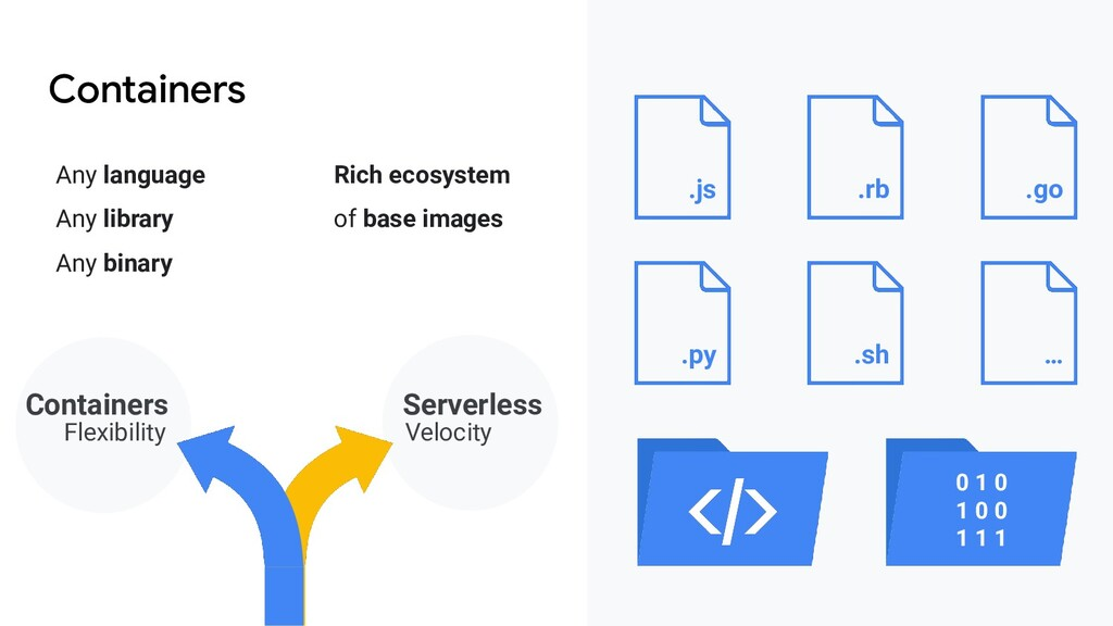 Containers Any language Rich ecosystem Any libr...