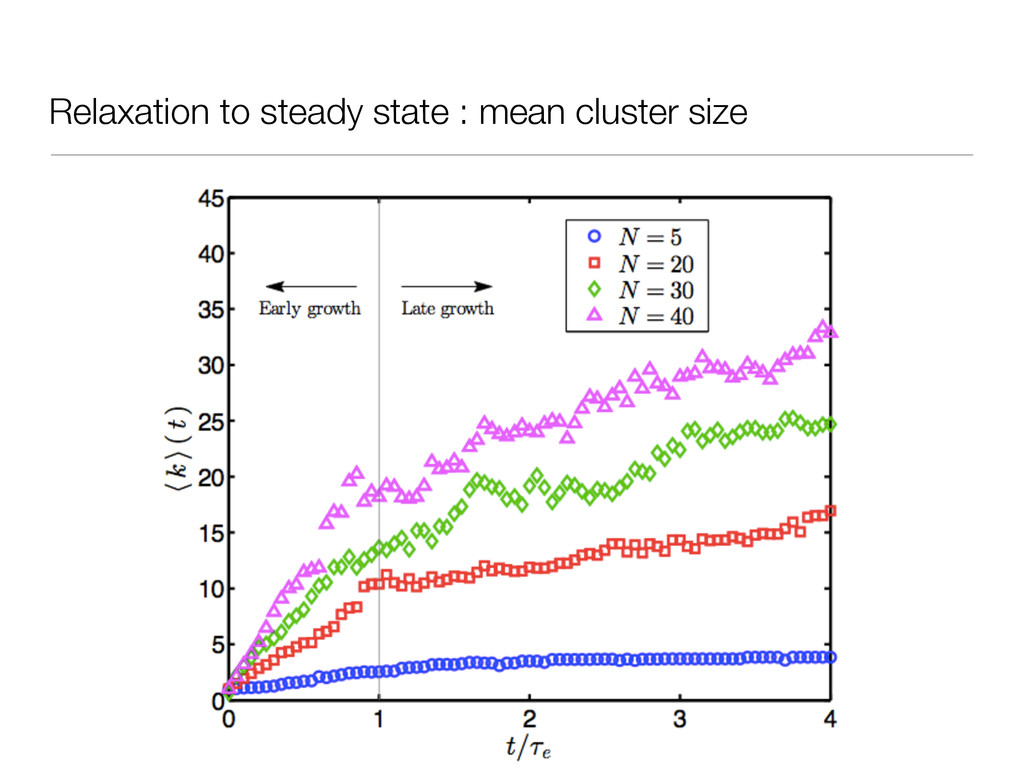 Relaxation to steady state : mean cluster size