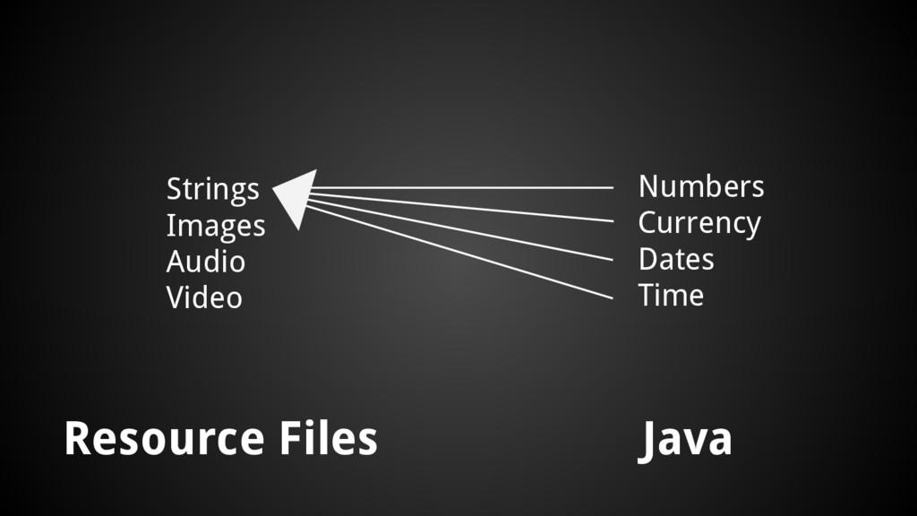 Resource Files Java Strings Images Audio Video ...