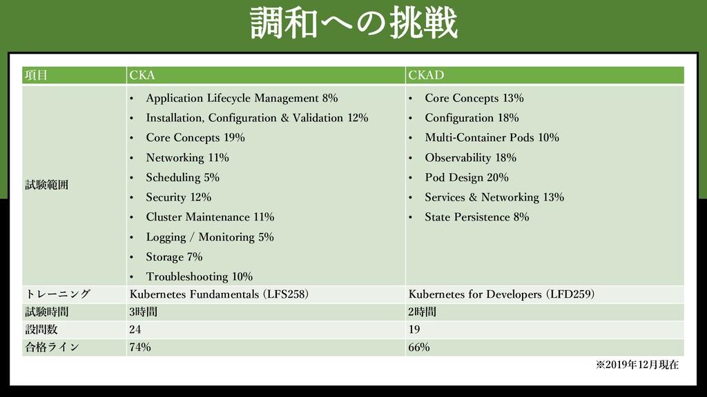 調和への挑戦 項目 CKA CKAD 試験範囲 • Application Lifecycle...