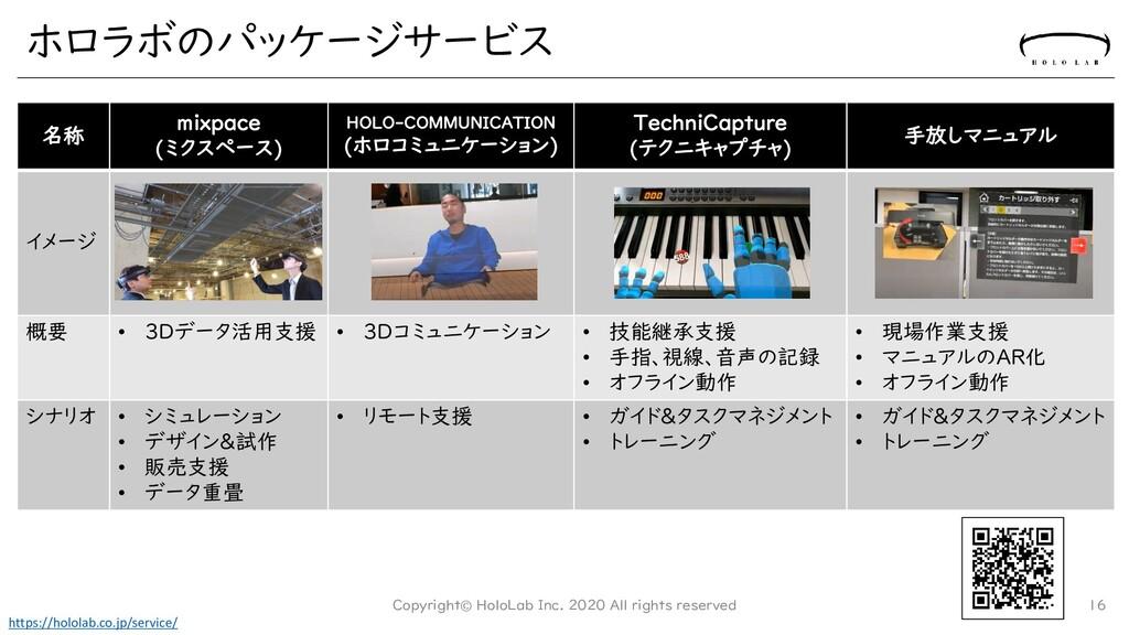 ホロラボのパッケージサービス 名称 mixpace (ミクスペース) HOLO-COMMUNI...