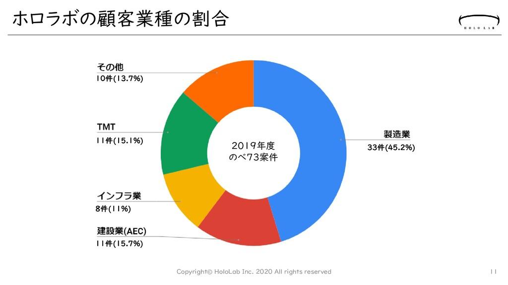 ホロラボの顧客業種の割合 Copyright© HoloLab Inc. 2020 All r...