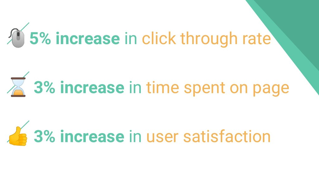 5% increase in click through rate ⌛ 3% increase...