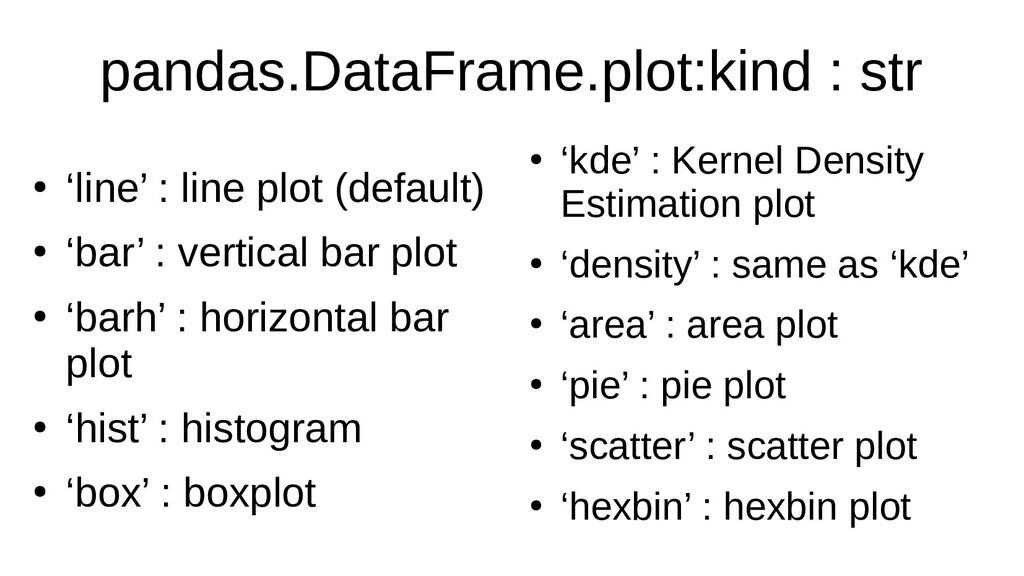 pandas.DataFrame.plot:kind : str ● 'line' : lin...