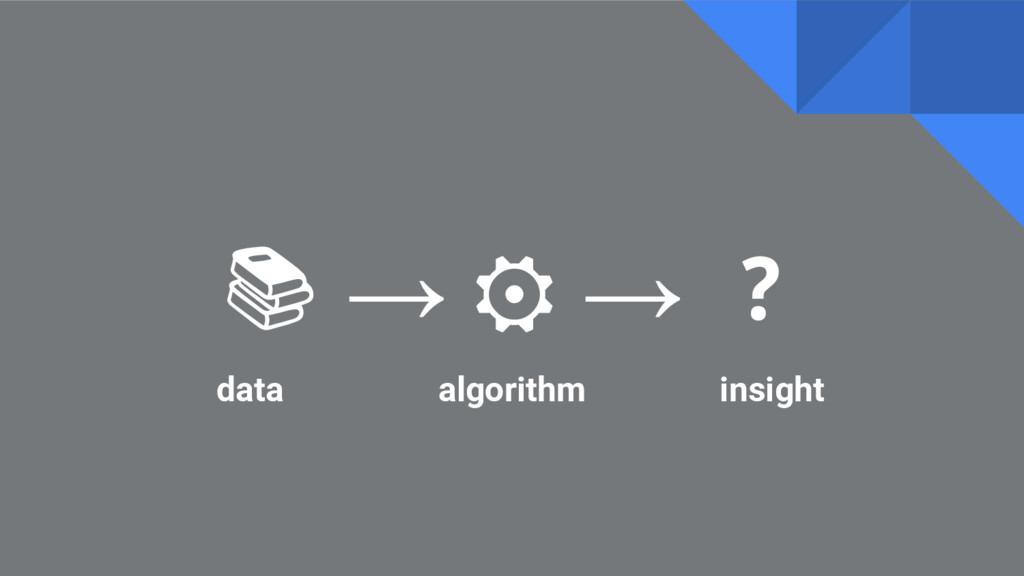 → ⚙ → ❓ data algorithm insight