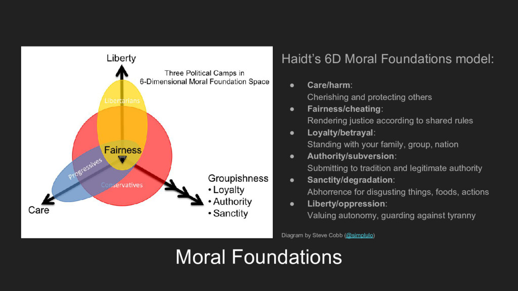 Moral Foundations Haidt's 6D Moral Foundations ...