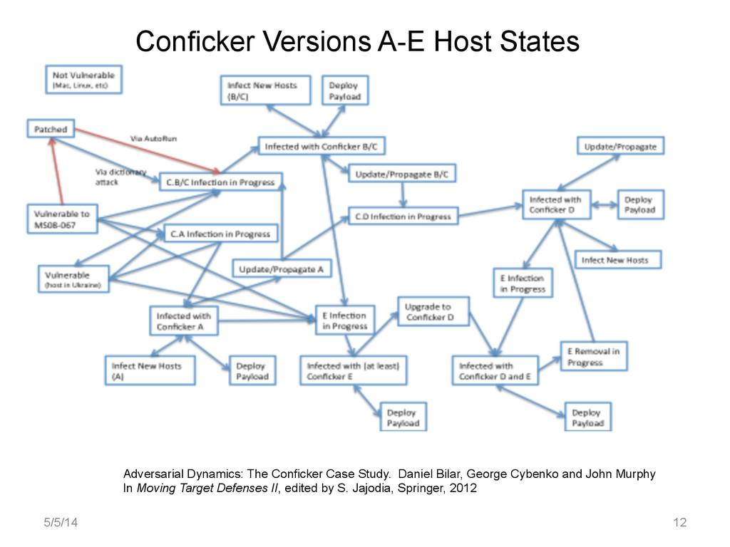 Conficker Versions A-E Host States Adversarial ...