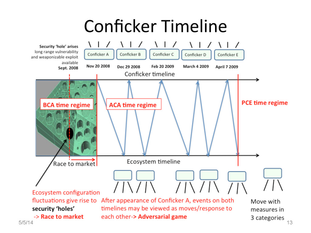 Conficker Timeline  5/5/14 13