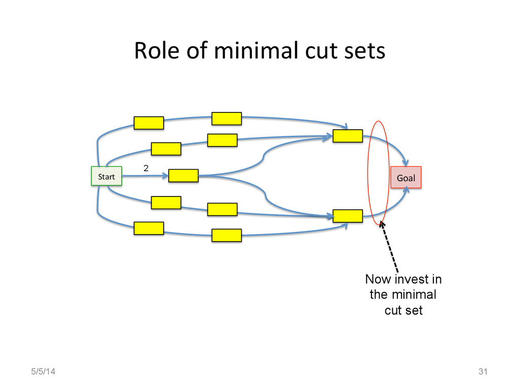 Role	