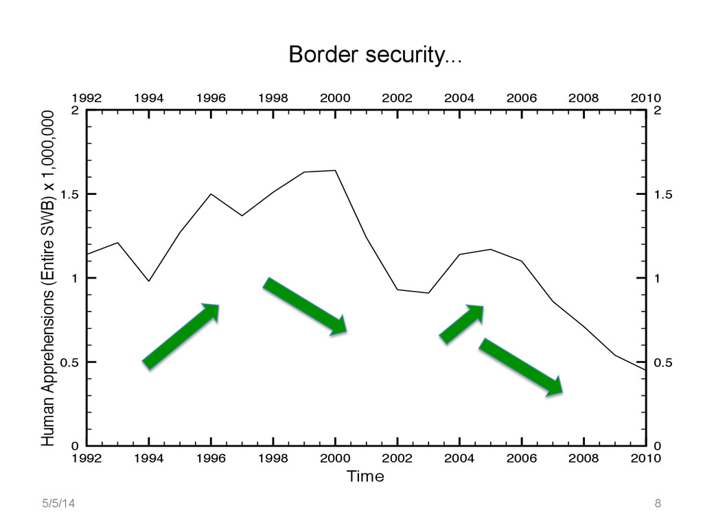 Border security... 1992 1994 1996 1998 2000 200...