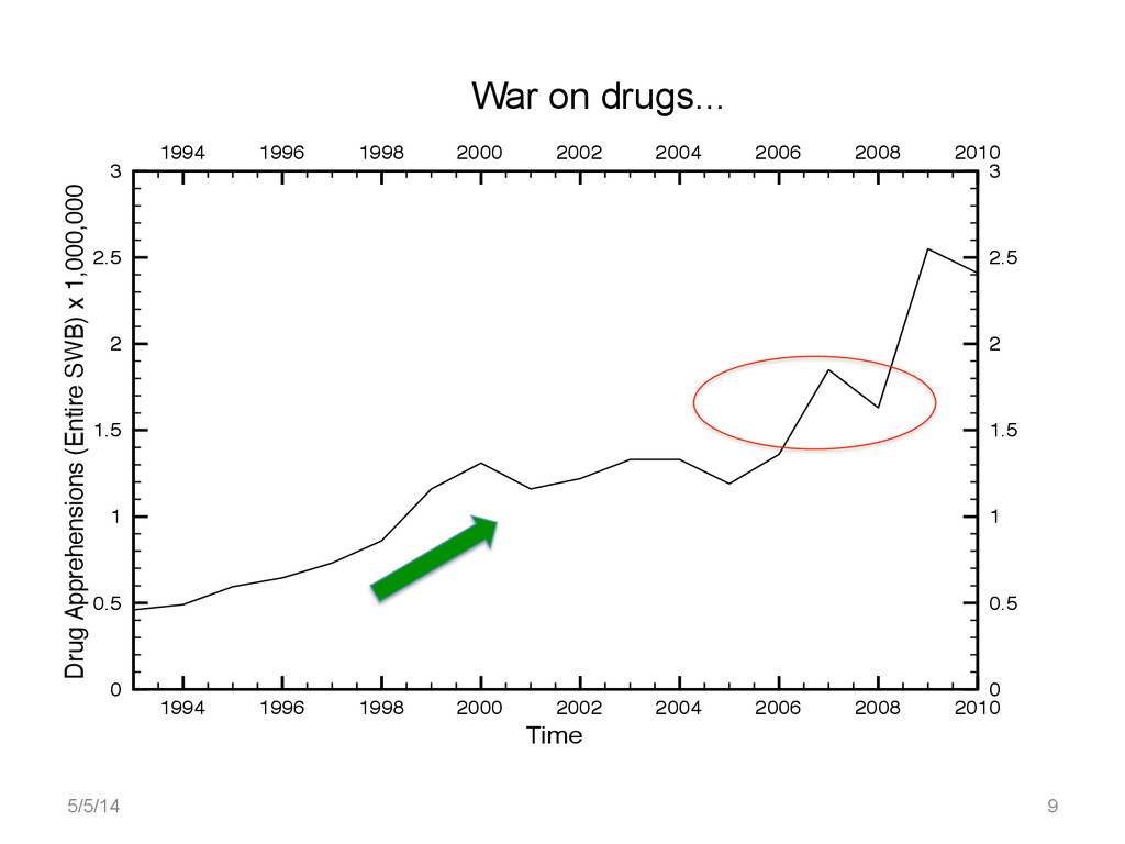 War on drugs... 1994 1996 1998 2000 2002 2004 2...