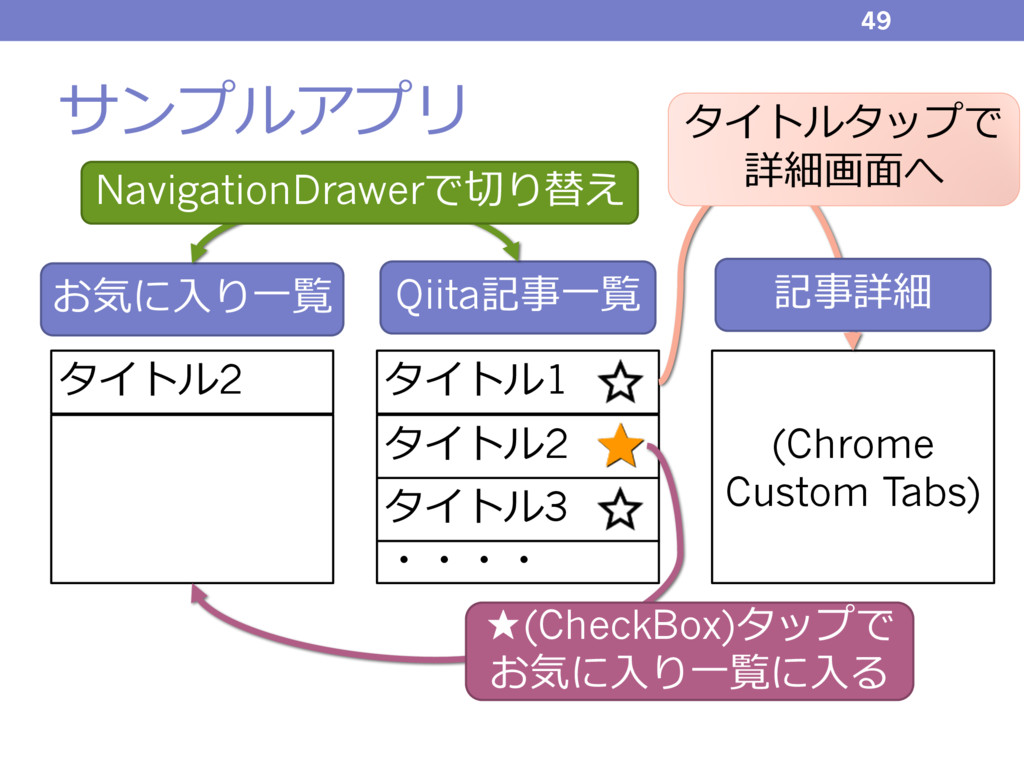 サンプルアプリ 49 (Chrome Custom Tabs) タイトル2 タイトル1 ・・・...
