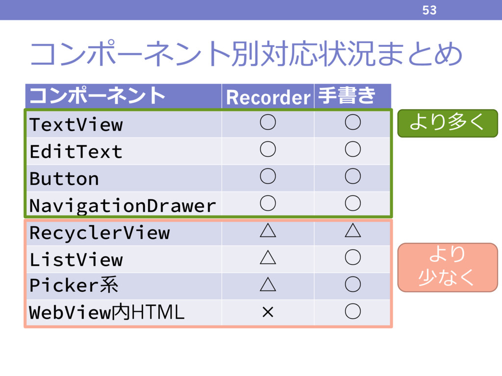 コンポーネント別対応状況まとめ 53 コンポーネント Recorder ⼿書き TextVie...