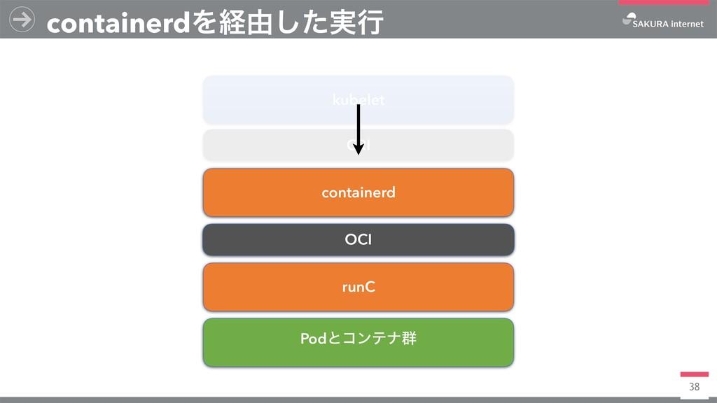 38 containerdΛܦ༝࣮ͨ͠ߦ kubelet CRI containerd OCI...