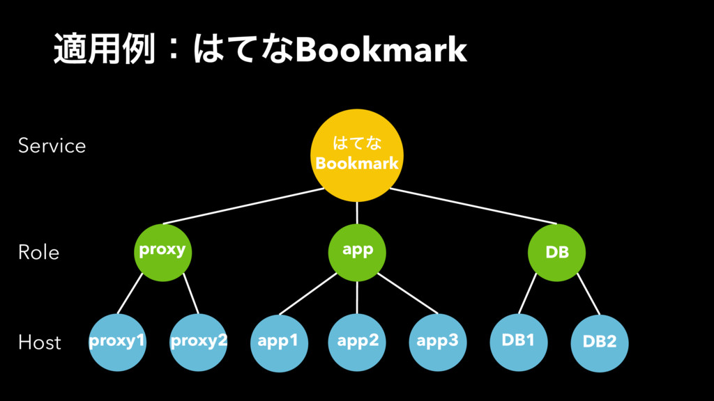 Service Role Host ͯͳ Bookmark app proxy DB DB1...