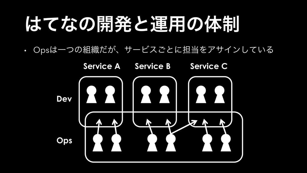 Dev Ops Service A Service B Service C ͯͳͷ։ൃͱӡ༻...