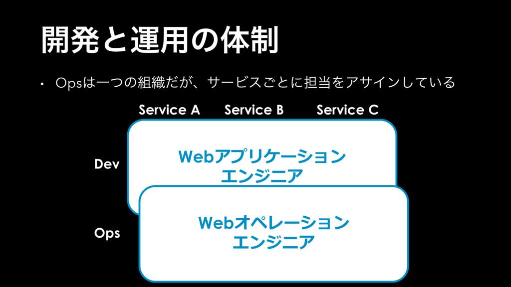 Dev Ops Service A Service B Service C ։ൃͱӡ༻ͷମ੍ ...