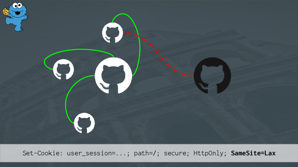 Set-Cookie: user_session=...; path=/; secure; H...