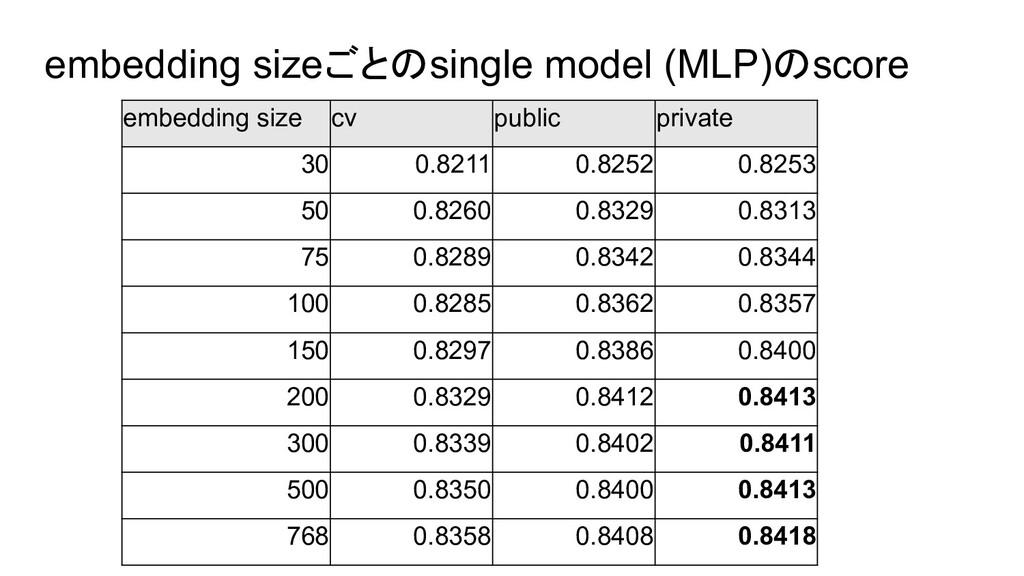 embedding sizeごとのsingle model (MLP)のscore embed...