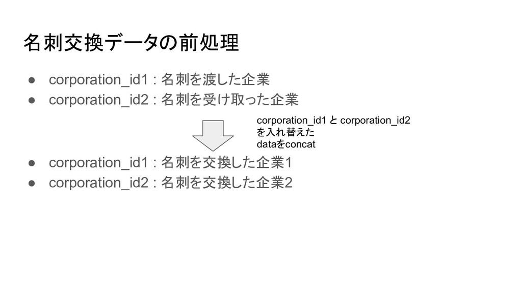 名刺交換データの前処理 ● corporation_id1 : 名刺を渡した企業 ● corp...