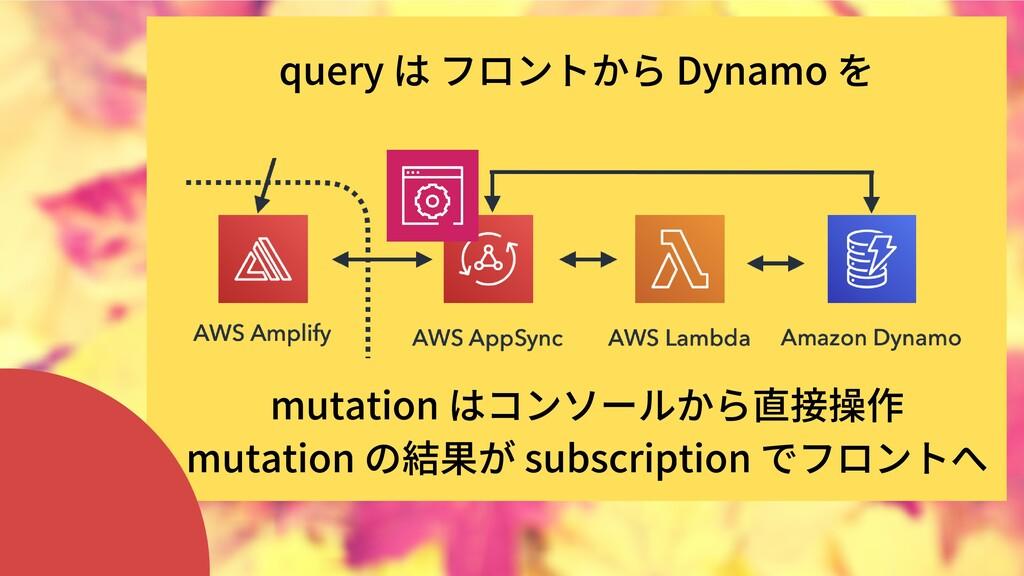 mutationはコンソールから直接操作 mutationの結果がsubscriptio...