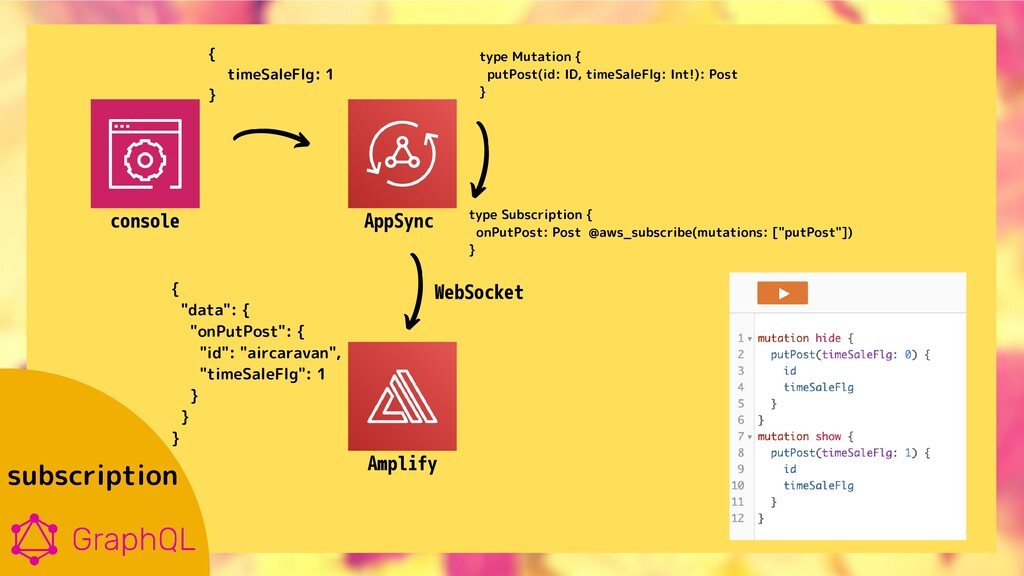 console AppSync Amplify subscription {   timeSa...