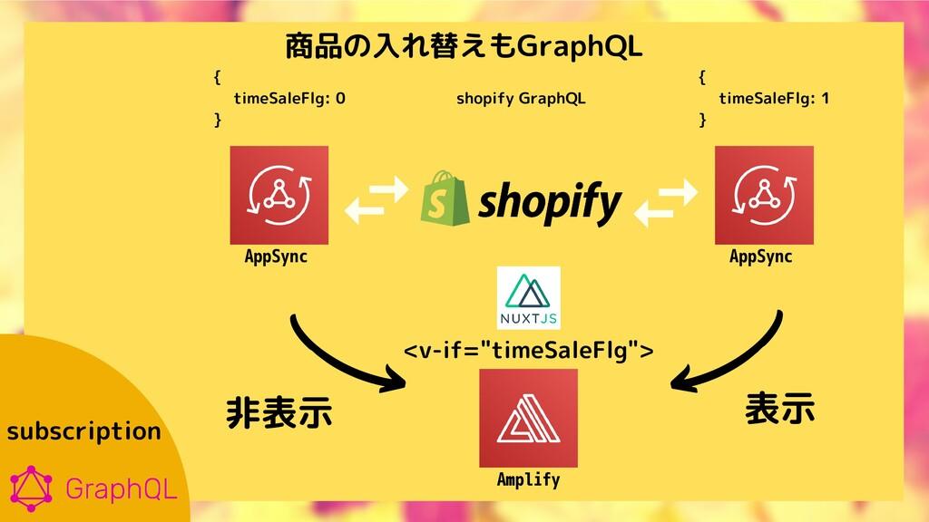 subscription AppSync AppSync Amplify {   timeSa...