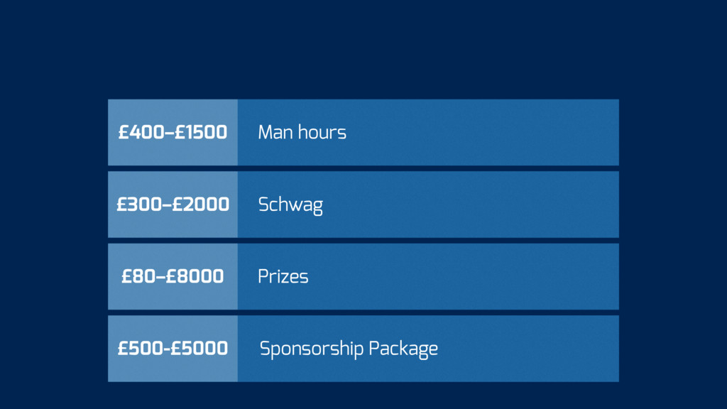 £500-£5000 Sponsorship Package £80–£8000 Prizes...