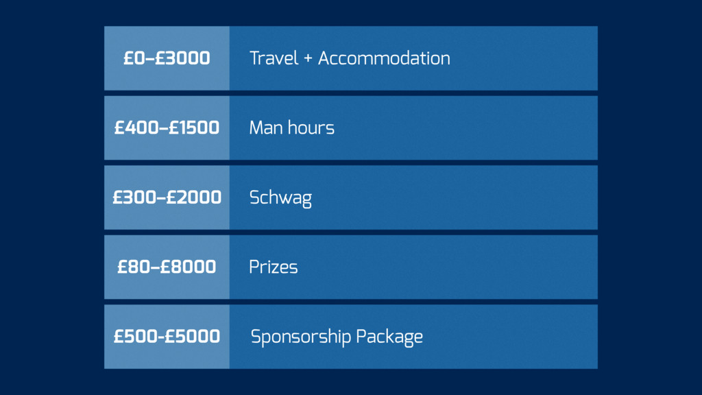 £500-£5000 Sponsorship Package £80–£8000 Prizes...