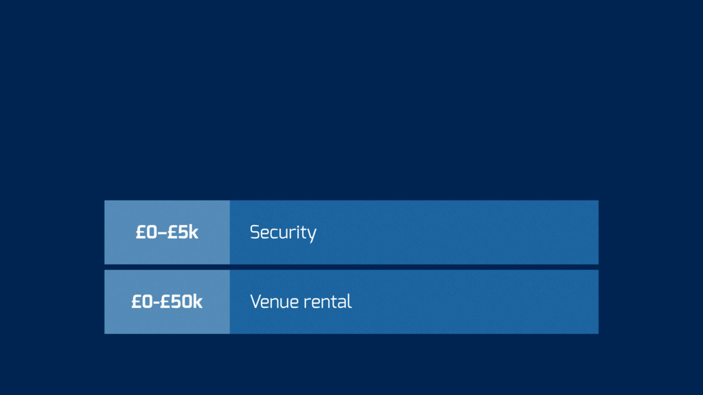£0-£50k Venue rental £0–£5k Security