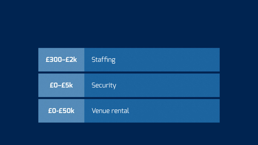 £0-£50k Venue rental £0–£5k Security £300–£2k S...