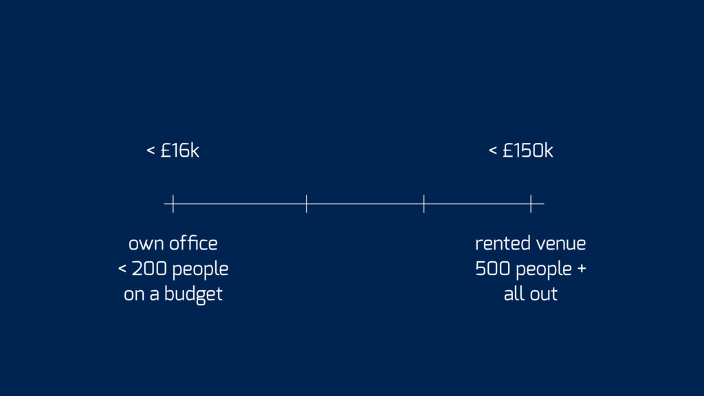 < £16k < £150k own office < 200 people on a budg...