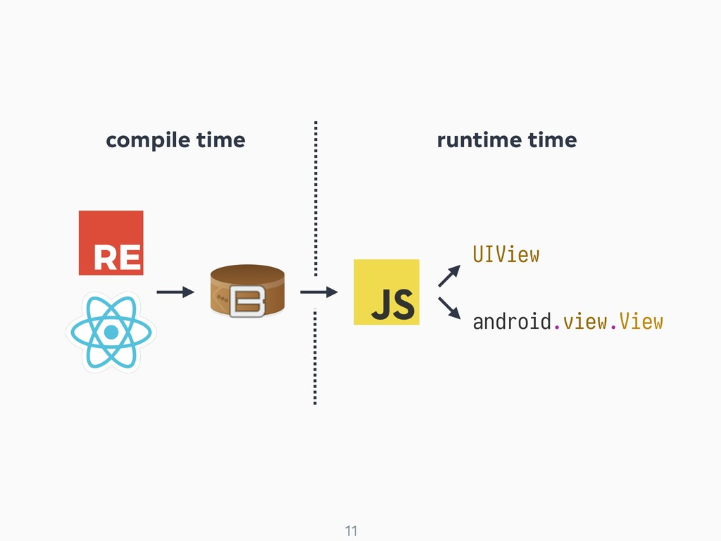 ! 11 UIView android.view.View compile time runt...
