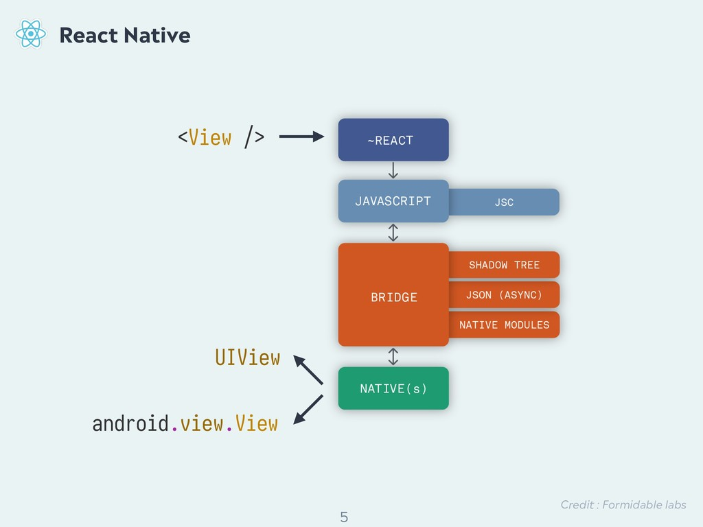 ! 5 React Native <View /> Credit : Formidable l...