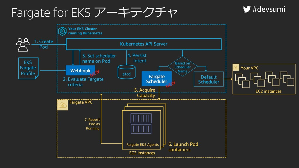 Fargate for EKS アーキテクチャ Your EKS Cluster runnin...