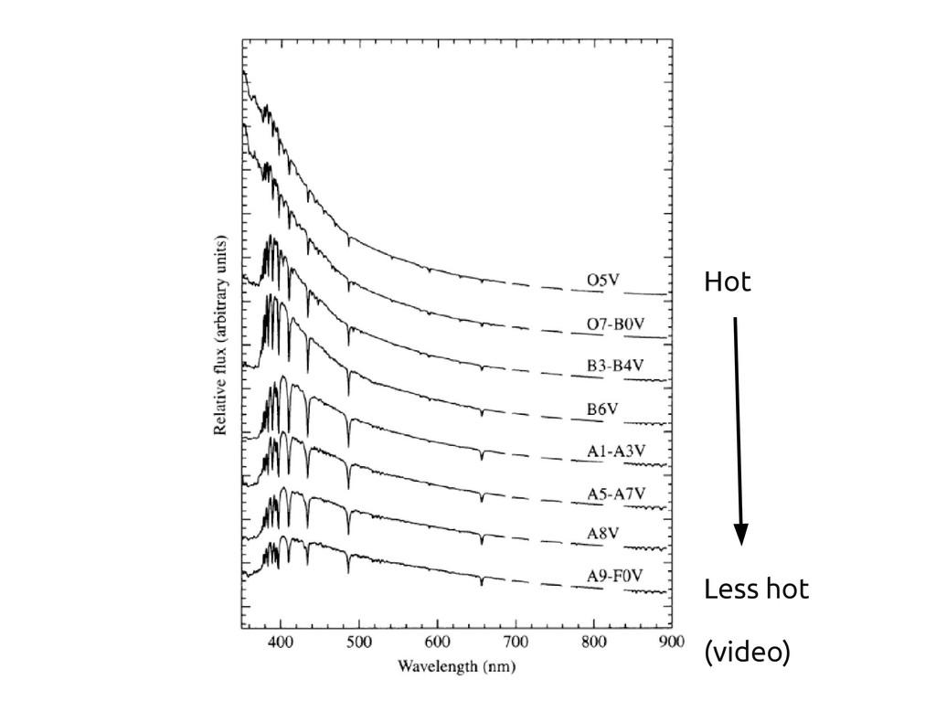 Hot Less hot (video)