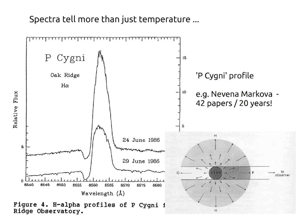Spectra tell more than just temperature ...