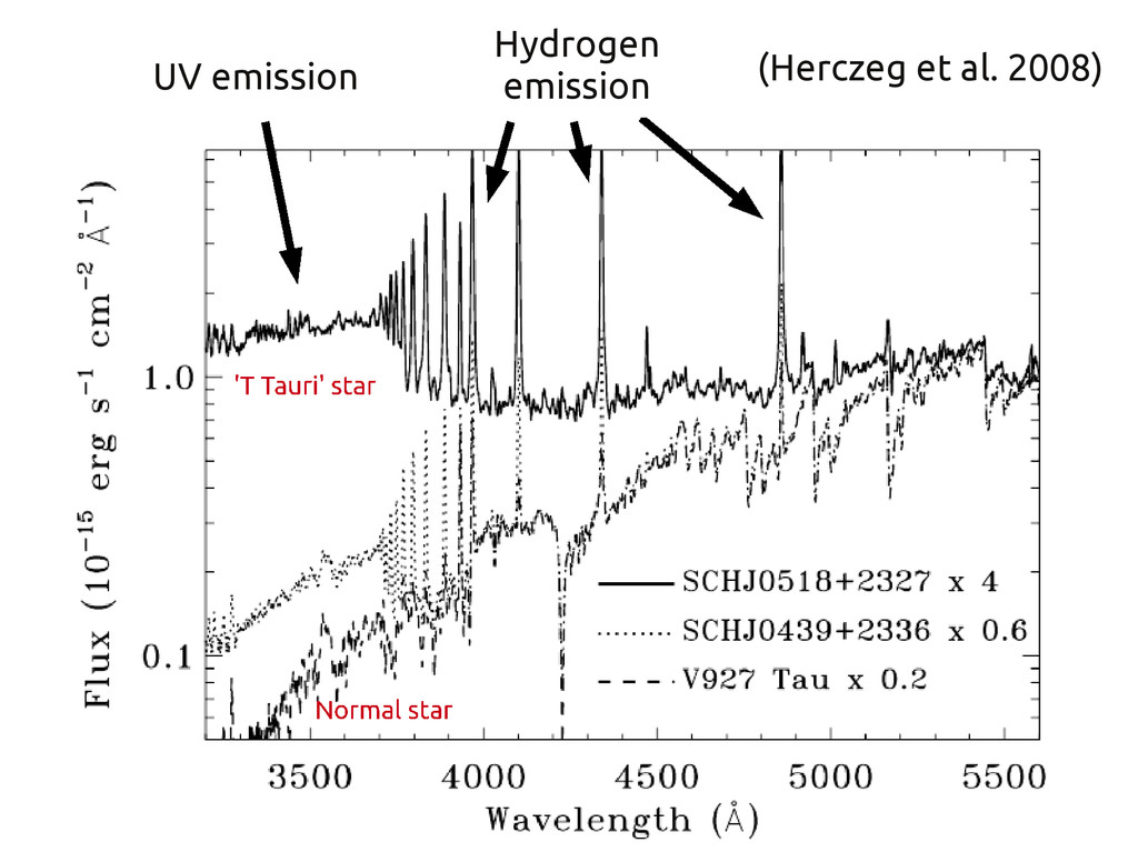 UV emission (Herczeg et al. 2008) Hydrogen emis...
