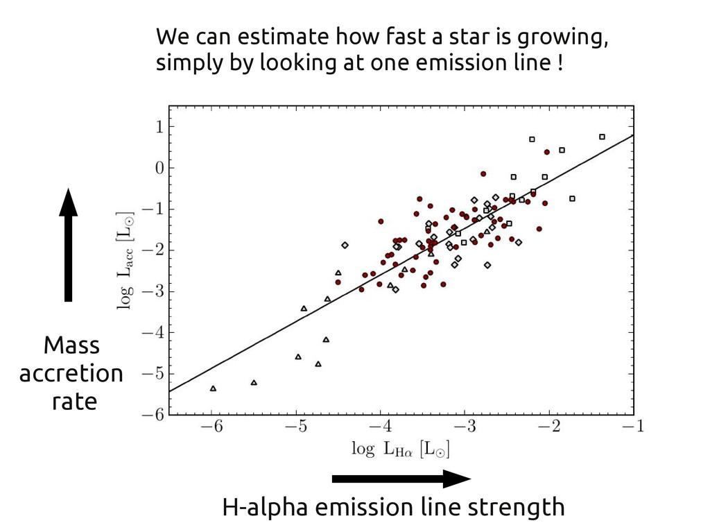 H-alpha emission line strength Mass accretion r...