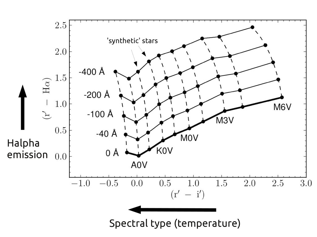 Spectral type (temperature) Halpha emission 'sy...