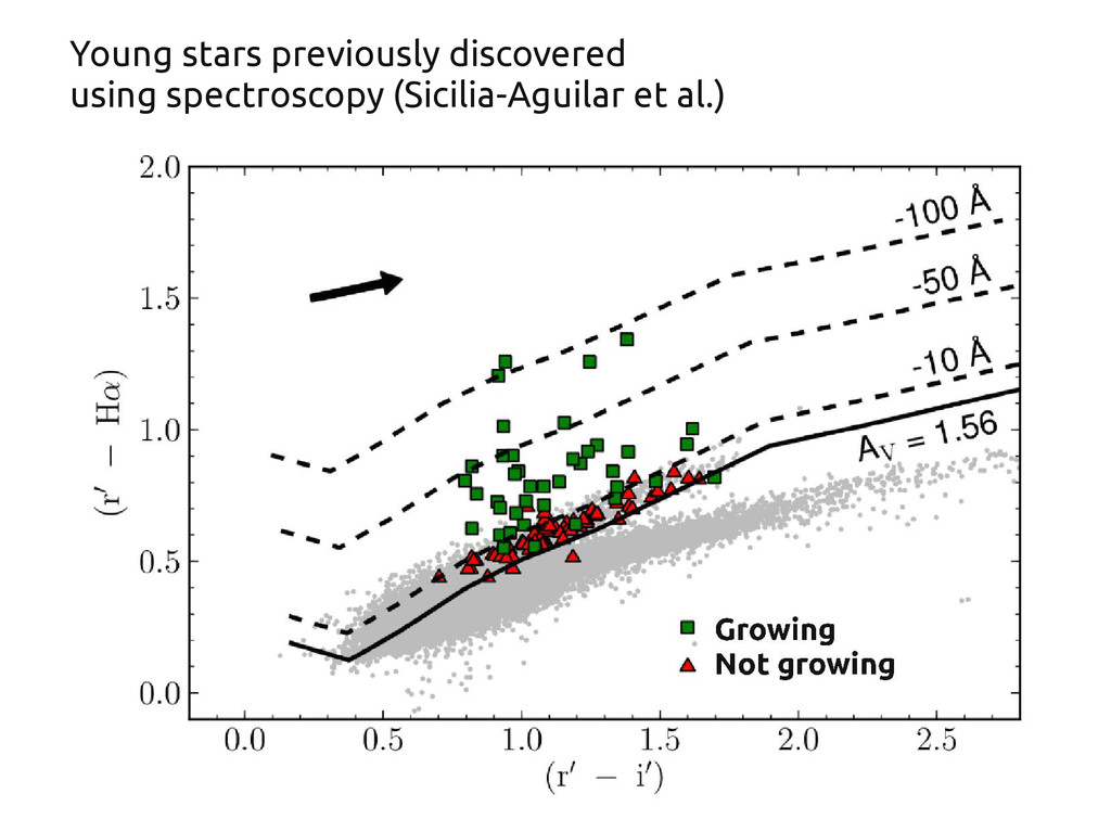 Young stars previously discovered using spectro...