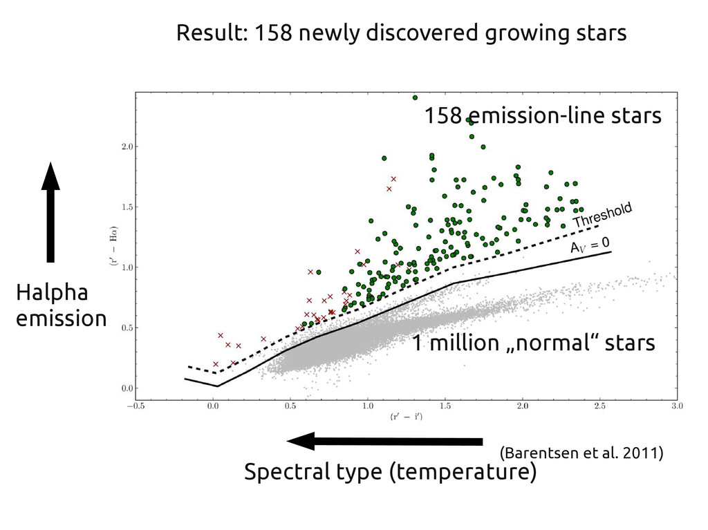 Result: 158 newly discovered growing stars Halp...