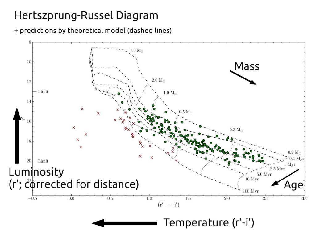 Temperature (r'-i') Luminosity (r'; corrected f...