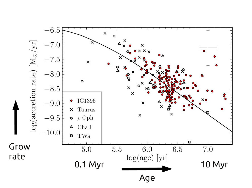 Age Grow rate 10 Myr 0.1 Myr