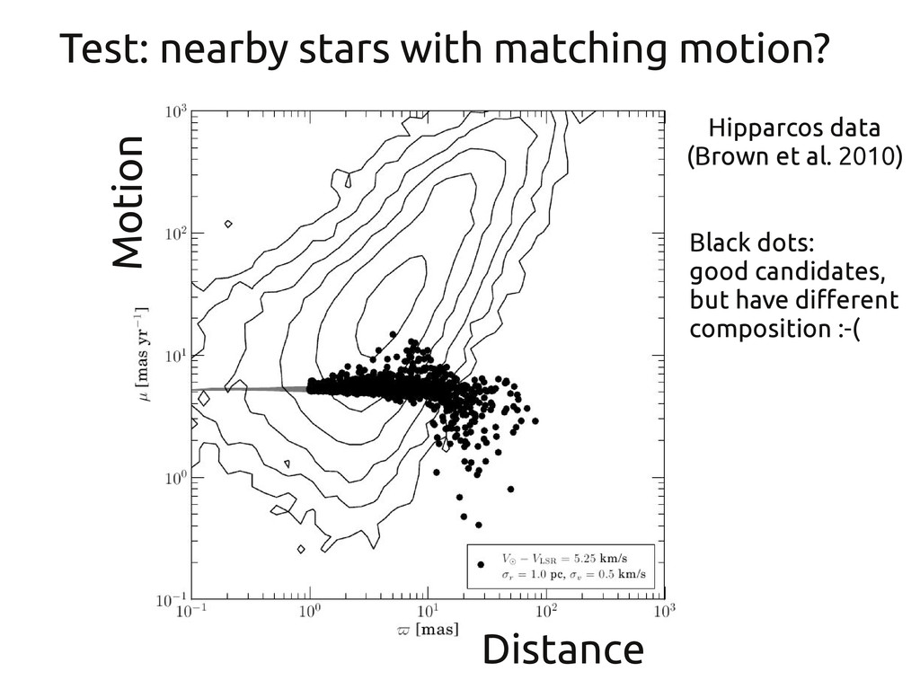 Test: nearby stars with matching motion? Motion...