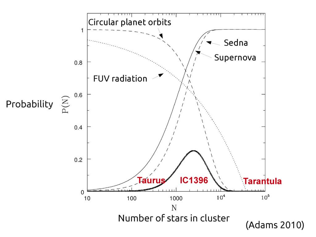 Number of stars in cluster Probability Supernov...
