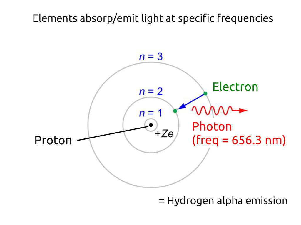 = Hydrogen alpha emission Proton Electron Eleme...