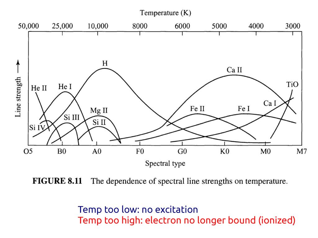 Temp too low: no excitation Temp too high: elec...