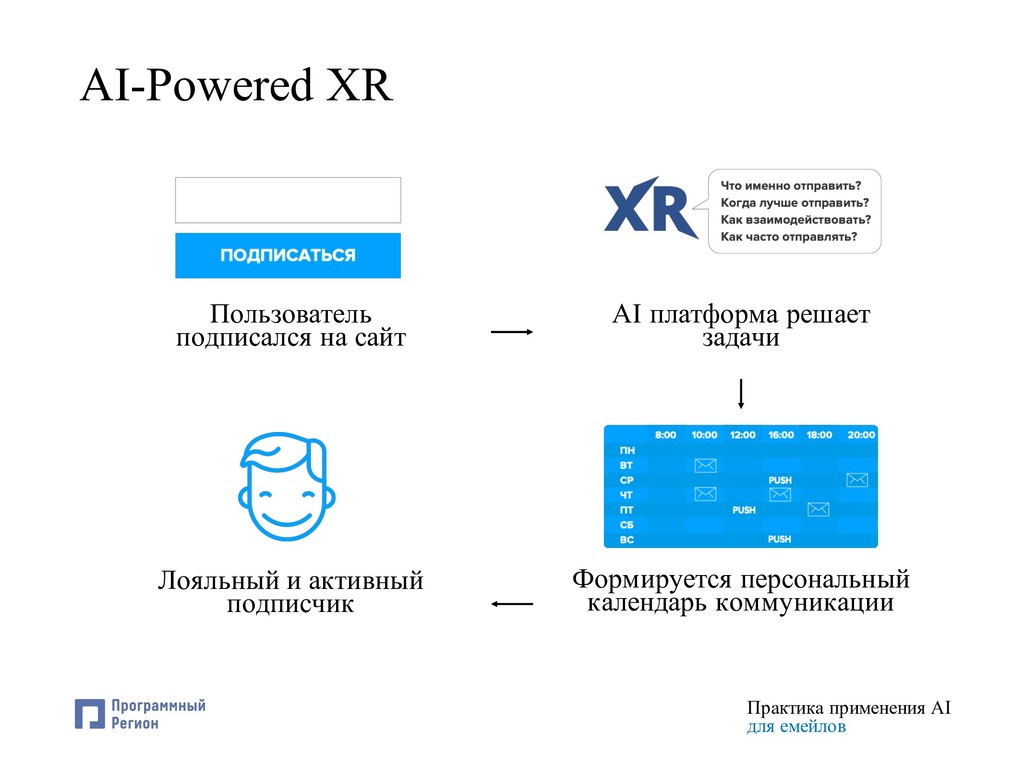Практика применения AI для емейлов AI-Powered X...