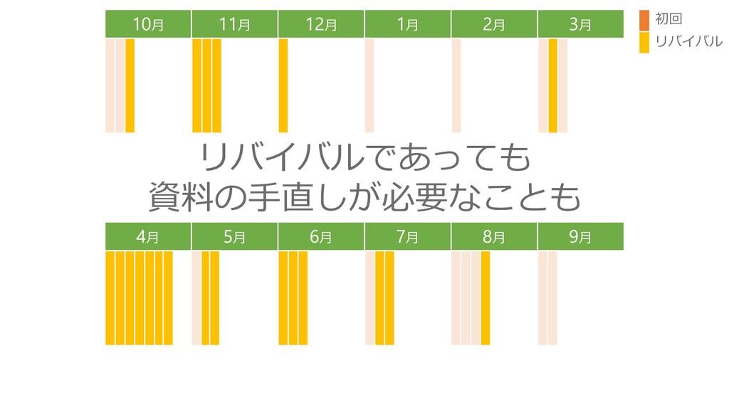 10月 11月 12月 1月 2月 3月 4月 5月 6月 7月 8月 9月 初回 リバイバル...